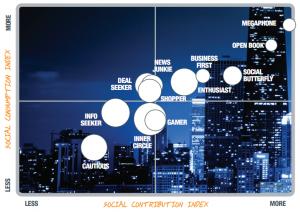 Estudio 12 consumidores online Redes Sociales - Consultor Negocois Diigitales